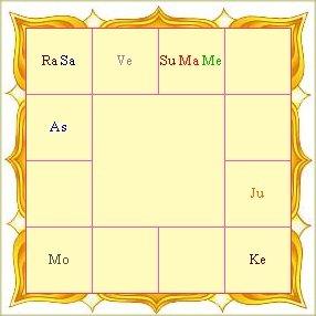 Vedic Astrology Birth Chart Reading