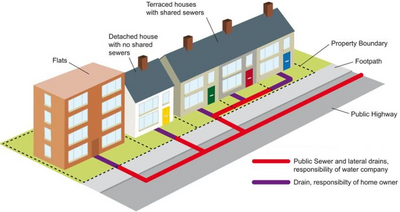 Whose responsibility is it to clear blocked drains at your property?