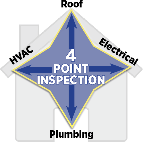 4 Point and Wind Mitigation Insurance Reports