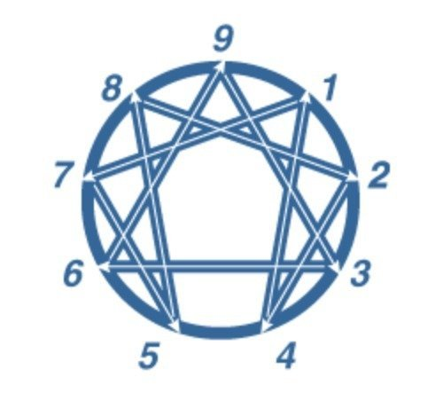 Enneagram Discovery: Stress & Health Integration