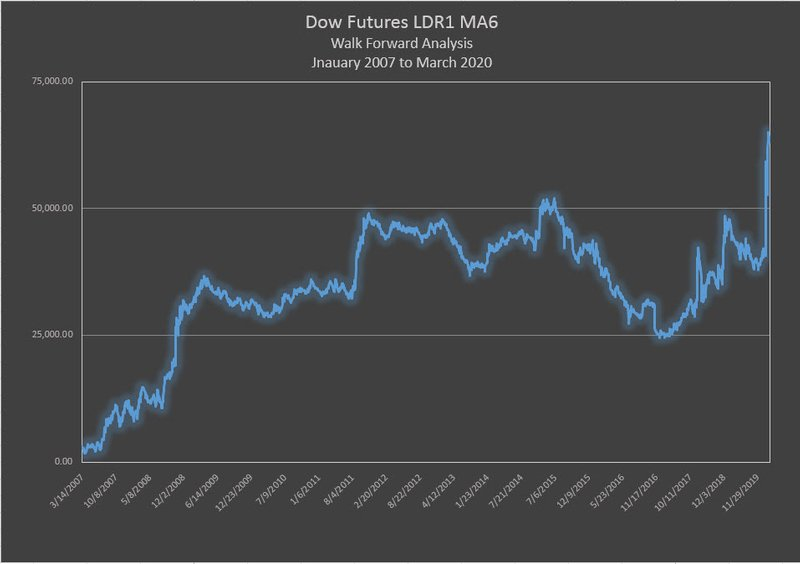 Dow Futures - LDR1 M6