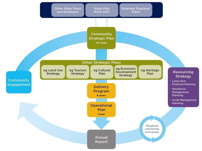 Rockdale End of Term Report 2012 and Rockdale City Plan 2013 - 2025