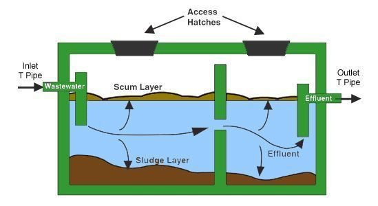 Septic Systems Inspection