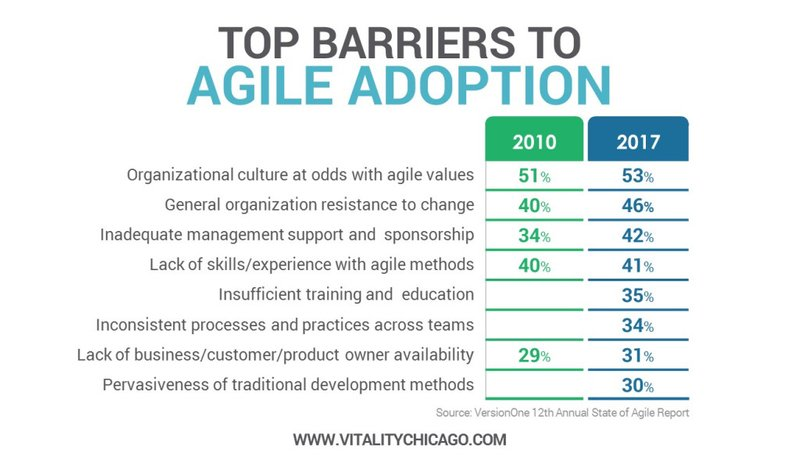 Organisational Readiness for Agility