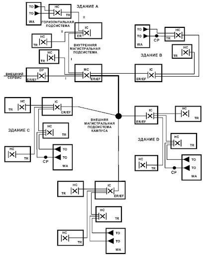 «Проектирование и приемо-сдаточные испытания СКС»