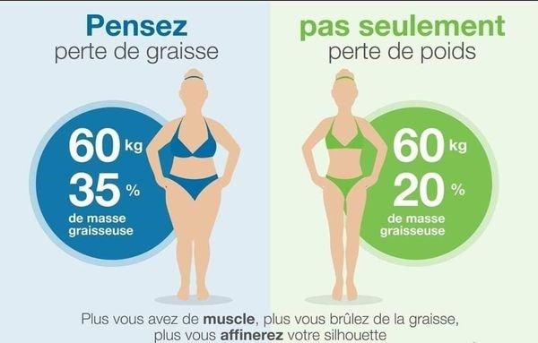 Pensez perte de graisse pas perte de poids