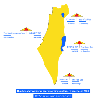 israel's beaches overview