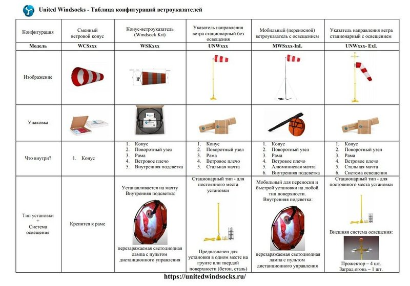 Windsock configurations comparison table