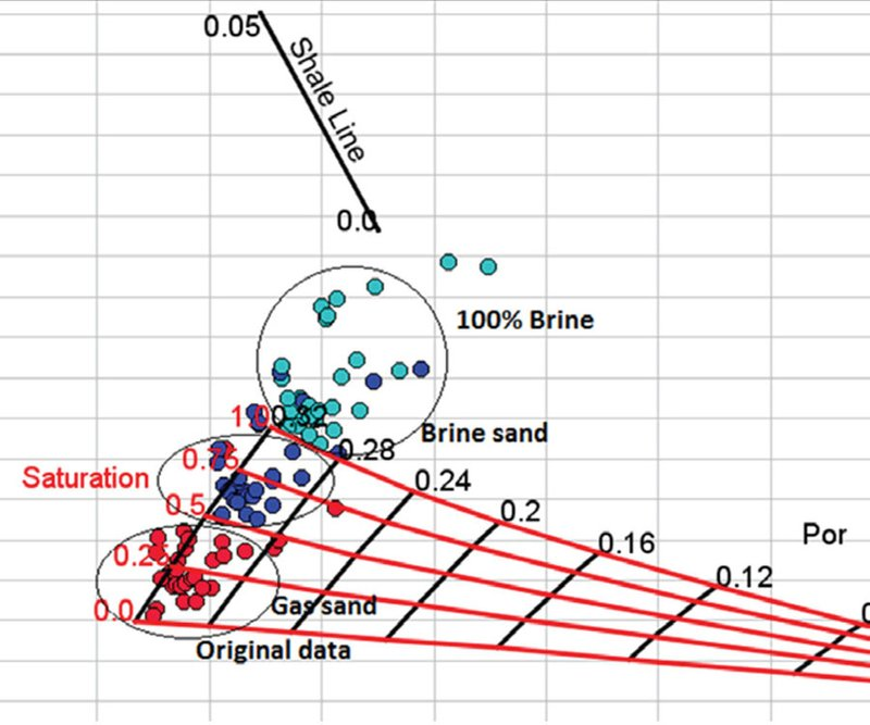 Rock physics and Hydrocarbon Prediction