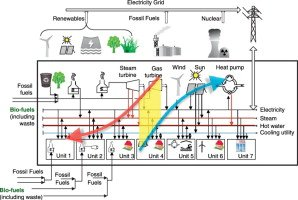 Heat Integration for Process Industries: Concept to Reality