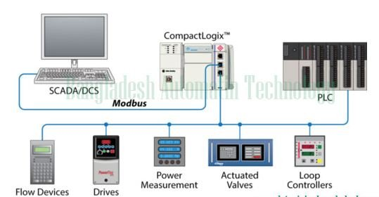 SCADA, PLC, DCS and Industrial Networks