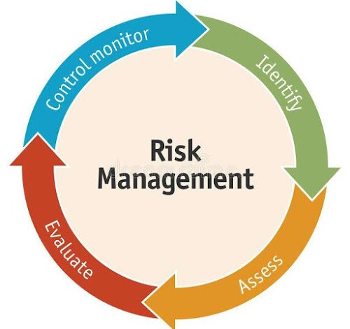 Risk Management Scenarios