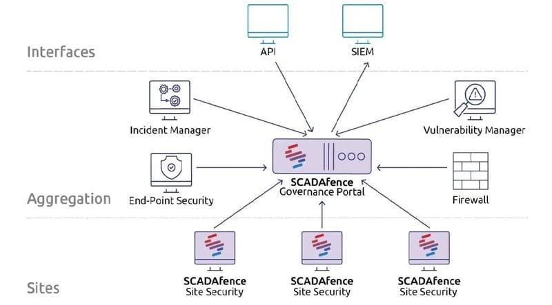 OT & ICS Cyber Security