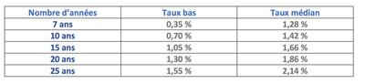 Les taux fixes pour la région Nord-pas-de-calais