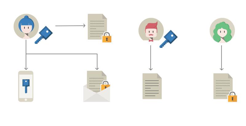 Protection des données / Cryptage de données