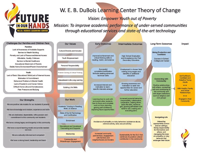Strategic Planning, Organizational Learning and Evaluation