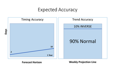 Expected Accuracy