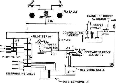 Simulation Model of Hydro Power Plant ( Amirkabir HPP)